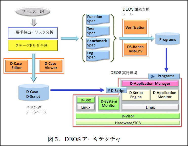 41944 deos white paper version 3 klでweb公開
